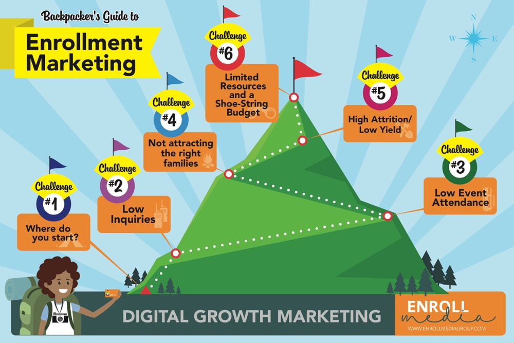 Backpacker's Guide to Enrollment Marketing Poster