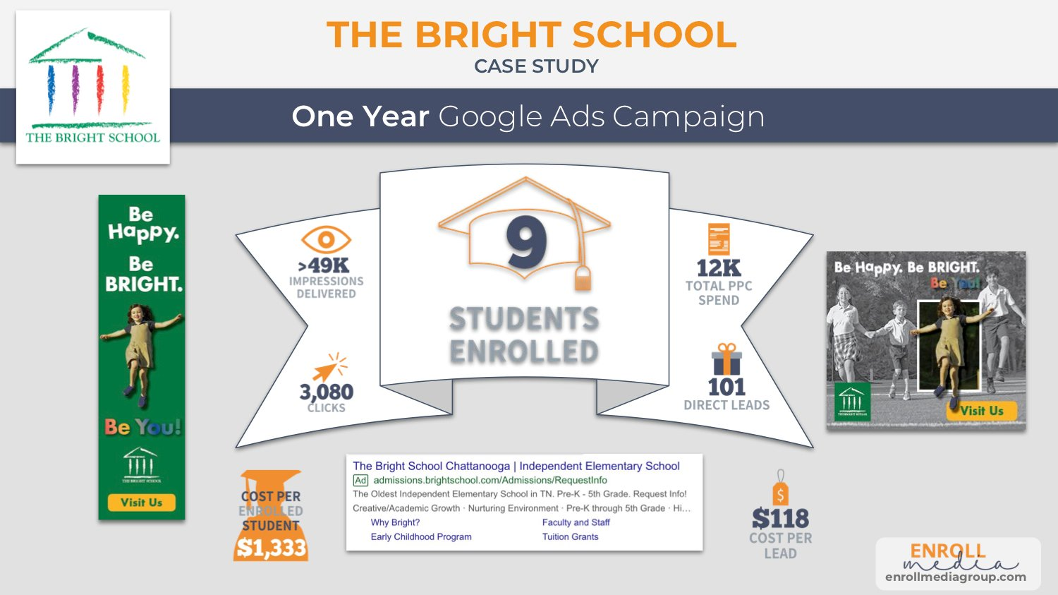 The Bright School and Enroll Media Group Google Ads Case Study